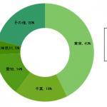 年賀状送付先、都道府県別のグラフを作ってみた【2016年版】