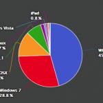 【グラフで比較】運営サイトの性質によってこんなに違うユーザー層!円グラフで一目瞭然